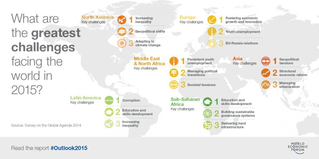Greatest Challenges World 2015