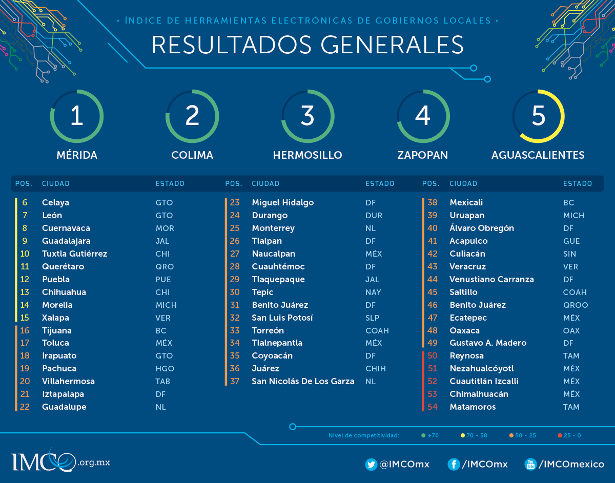 IHE2015_ResultadosGenerales