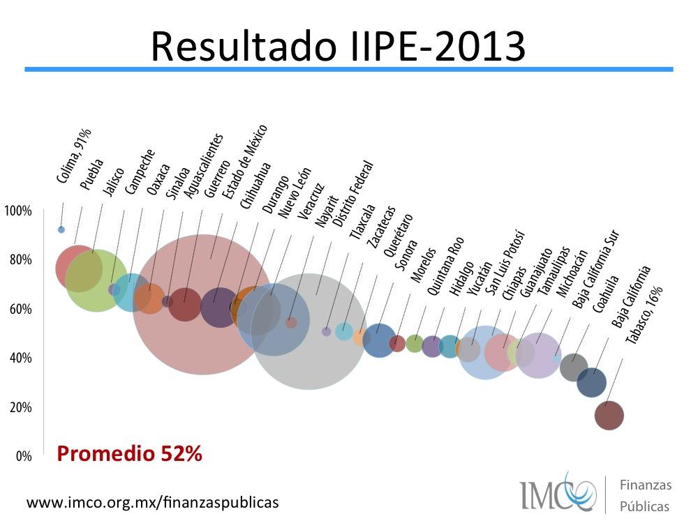 Resultados Índice de Información Presupuestal Estatal IIPE 2013