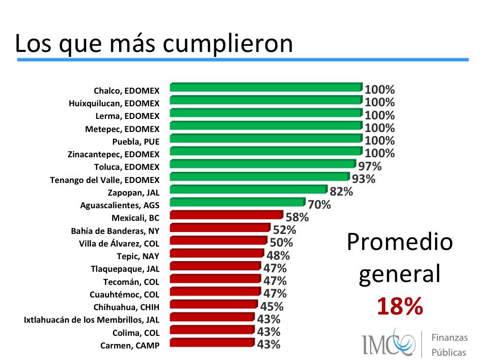 Los que más cumplieron IIPM 2013