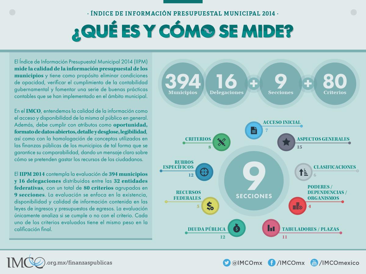 Índice de Información Presupuestal Municipal 2014 - Qué es y cómo se mideÍndice de Información Presupuestal Municipal 2014 - Qué es y cómo se mide