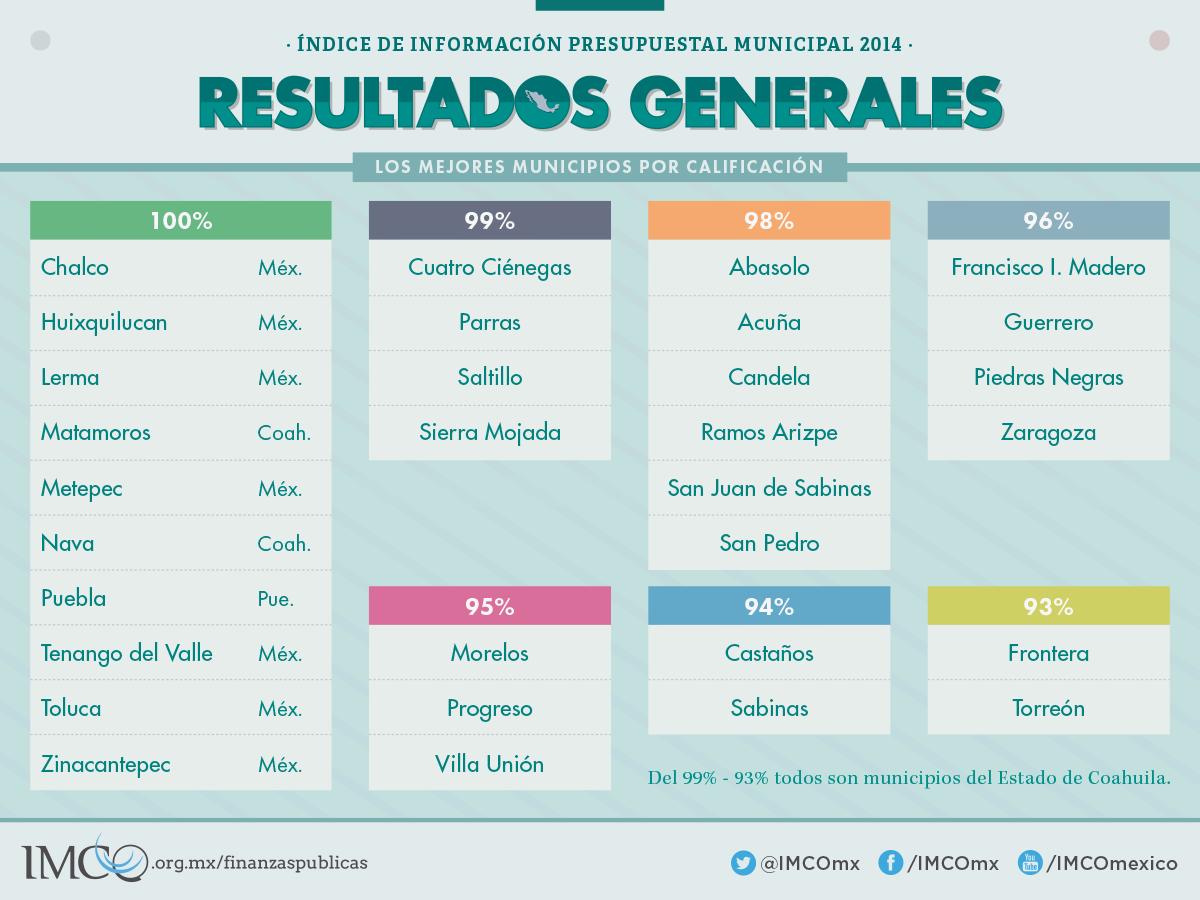 Índice de Información Presupuestal Municipal 2014 - Los mejores municipios