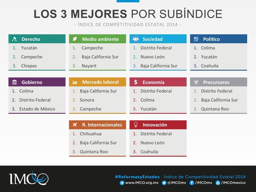 ICE 2014 Los mejores tres por subíndice