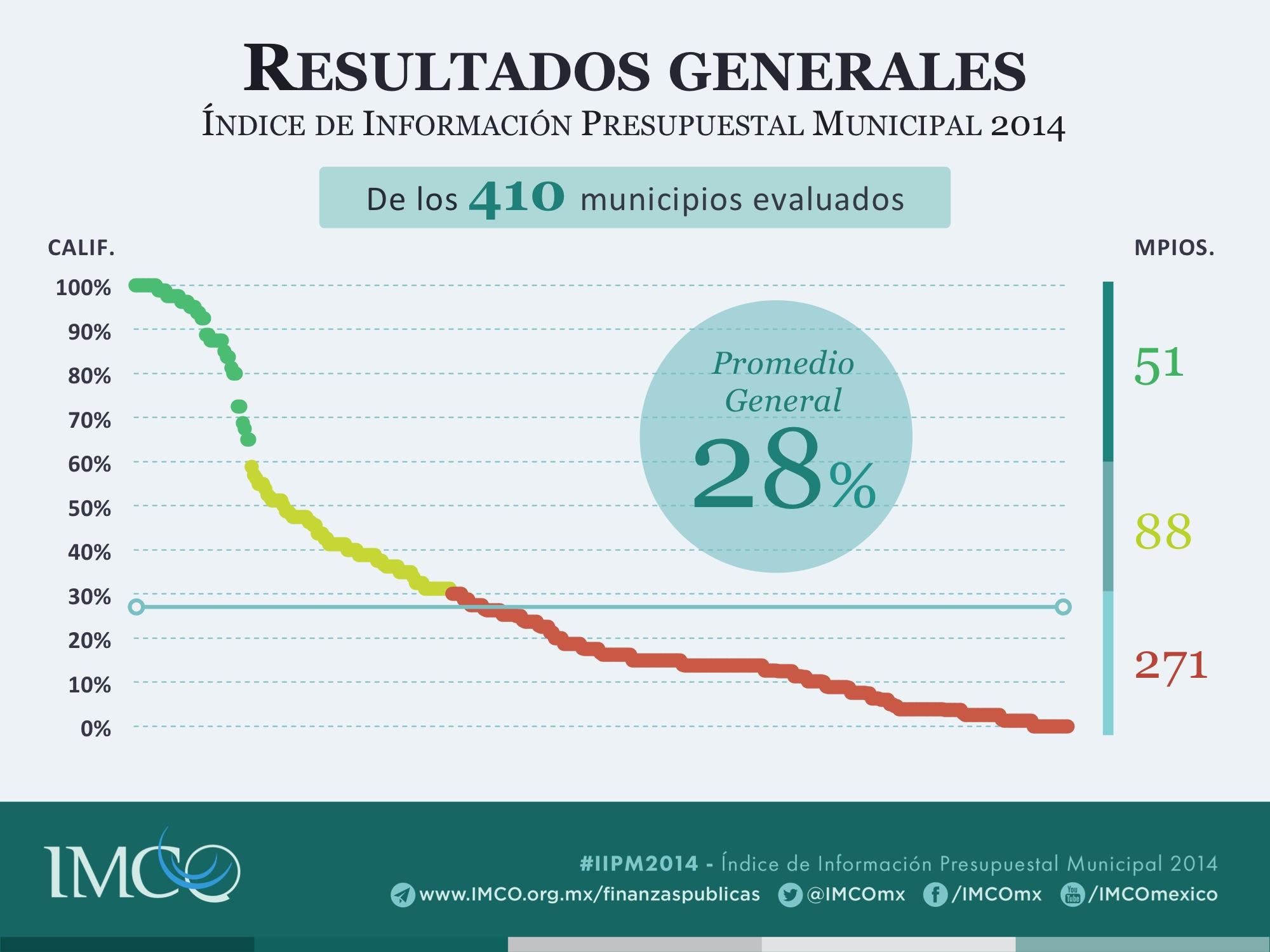 Índice de Información Presupuestal Municipal 2014 Resultados generales