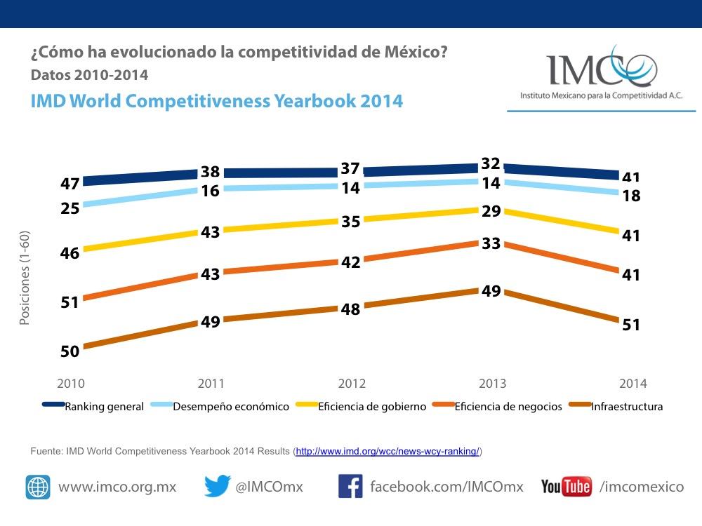Resultados 2014 para México en Competitividad Global del IMD.