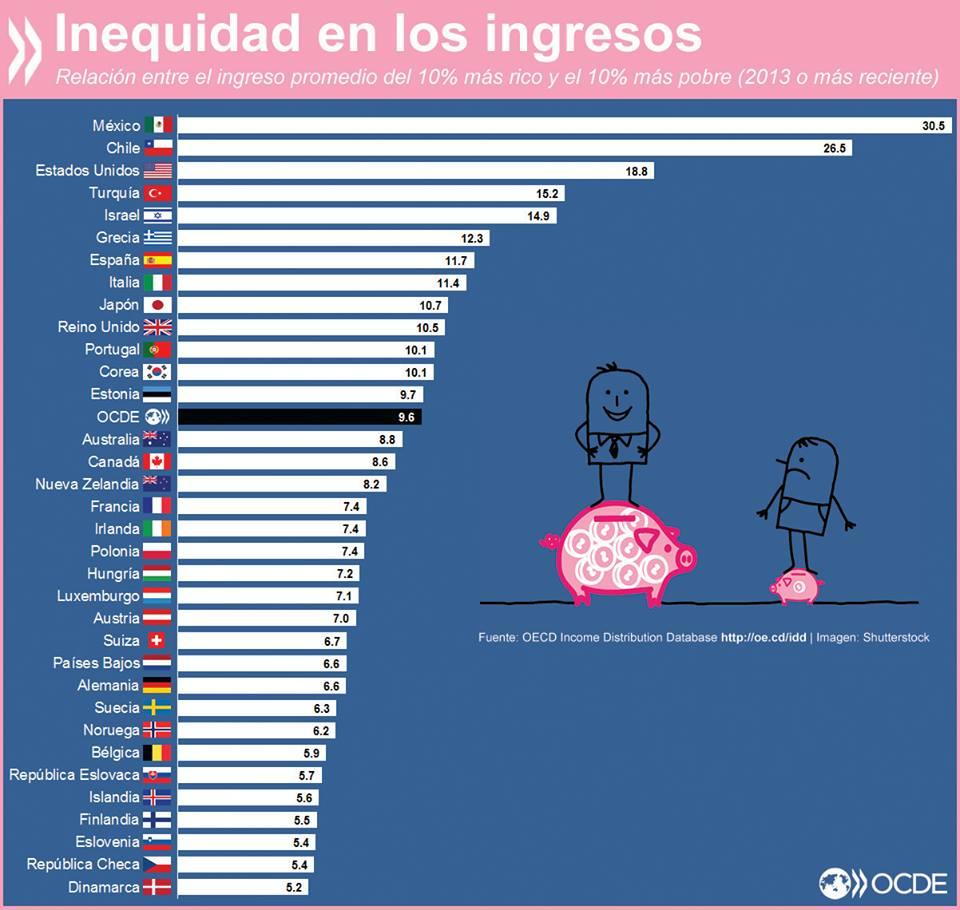 Inequidad en los ingresos