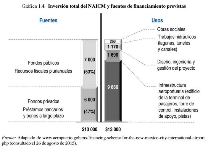 Inversión total NAICM