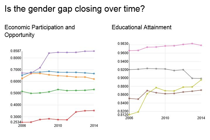 Is the gender gap closing over time.
