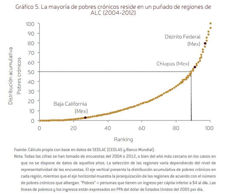 La mayoría de los pobres crónicos reside en un puñado de regiones de ALC