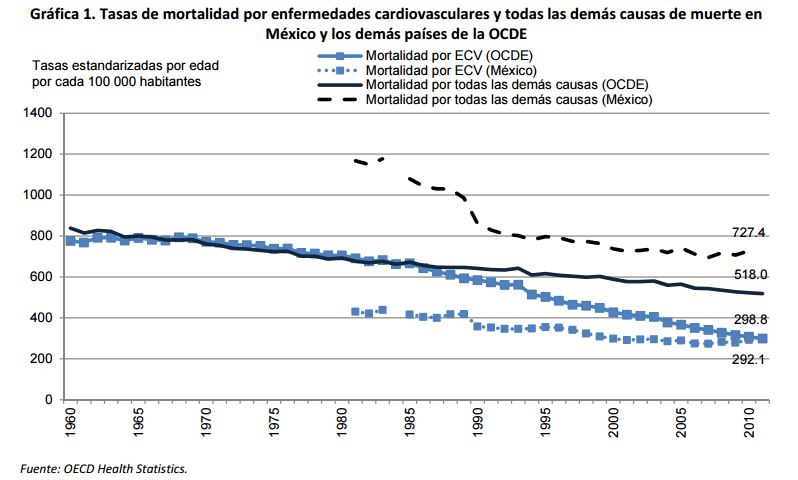 México mortalidad