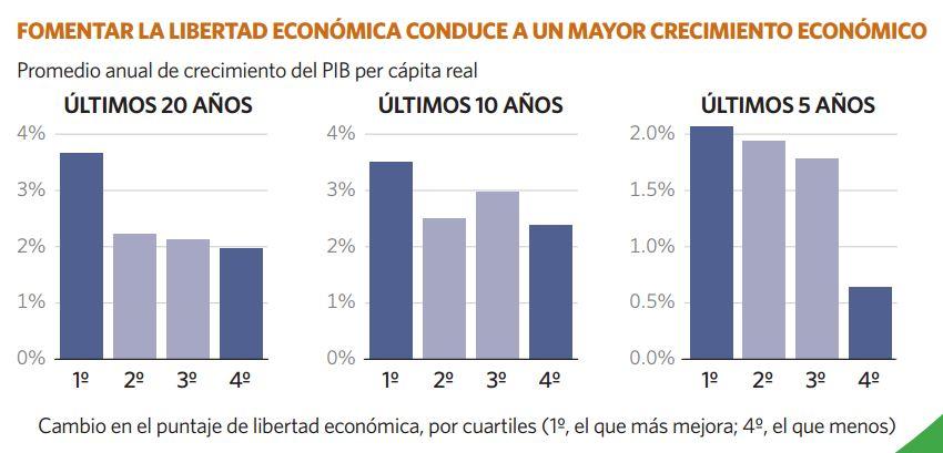 Mayor crecimiento económico