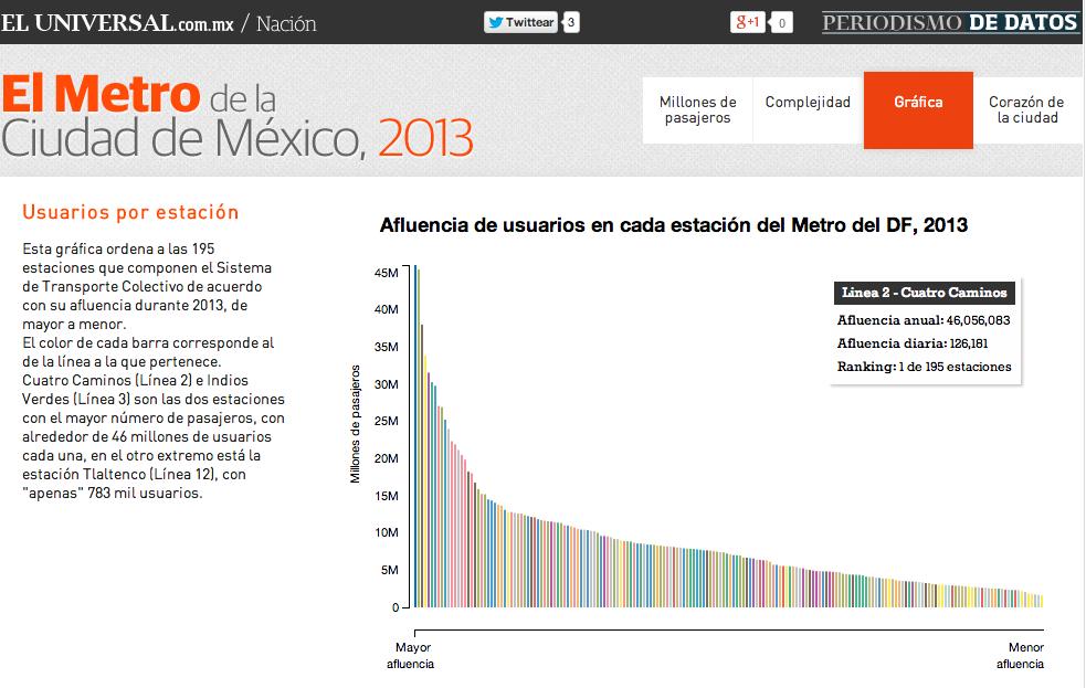 Metro del DF, un mundo de gente  Fuente: Cartográfica y El Universal