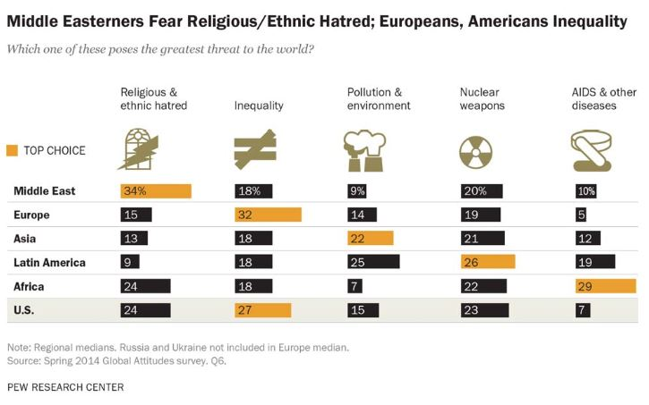 Middle Easterners Fear ReligiousEthnic Hatred, Europeans, Americans Inequality