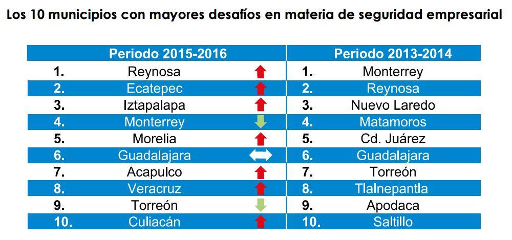 Municipios con más desafíos