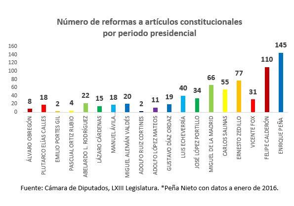 Número reformas artículos constitucionales