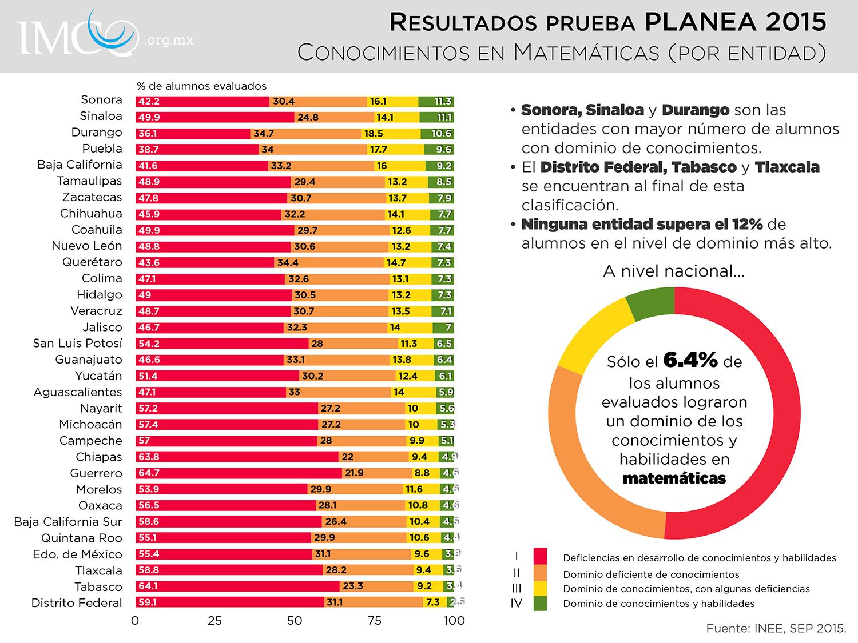 PLANEA_ResultadosMatematicasEntidades