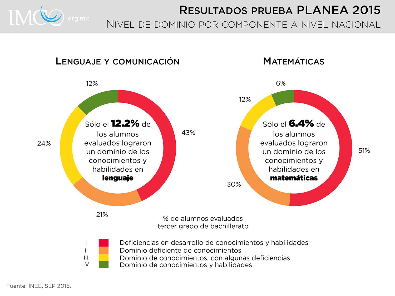 PLANEA_ResultadosNacionales