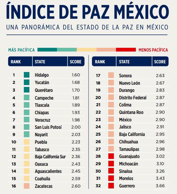Fuente: Instituto para la Economía y la Paz.