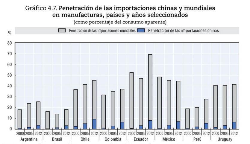 Penetración importaciones chinas