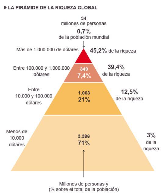 Pirámide de la riqueza global