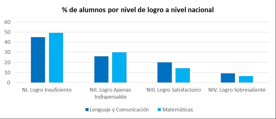 porcentaje-alumnos-nivel-de-logro