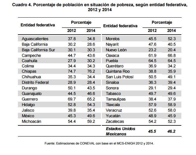 Porcentaje de pobreza entidad federativa