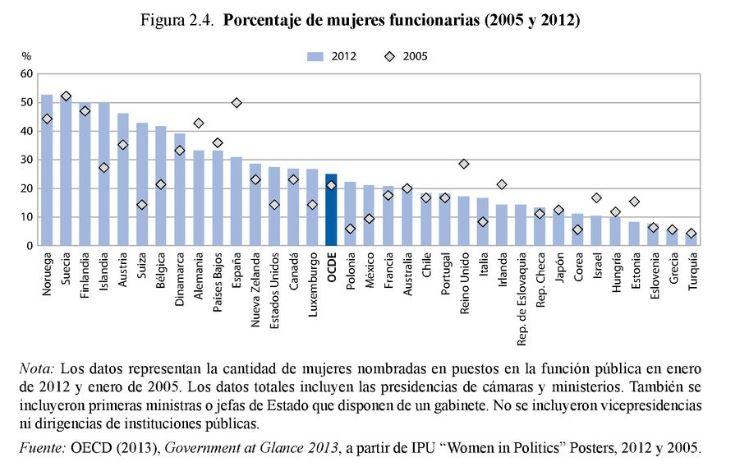 Porcentaje mujeres funcionarias