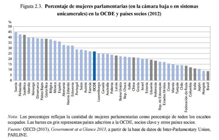 Porcentaje mujeres parlamentarias