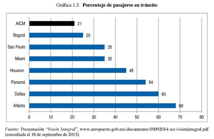 Porcentaje pasajeros en tránsito