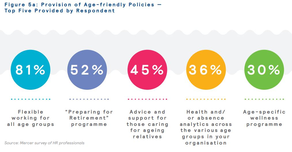 Provision of age friendly policies