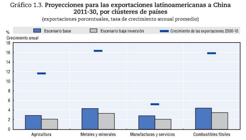 Proyecciones exportaciones latinoamericanas a China