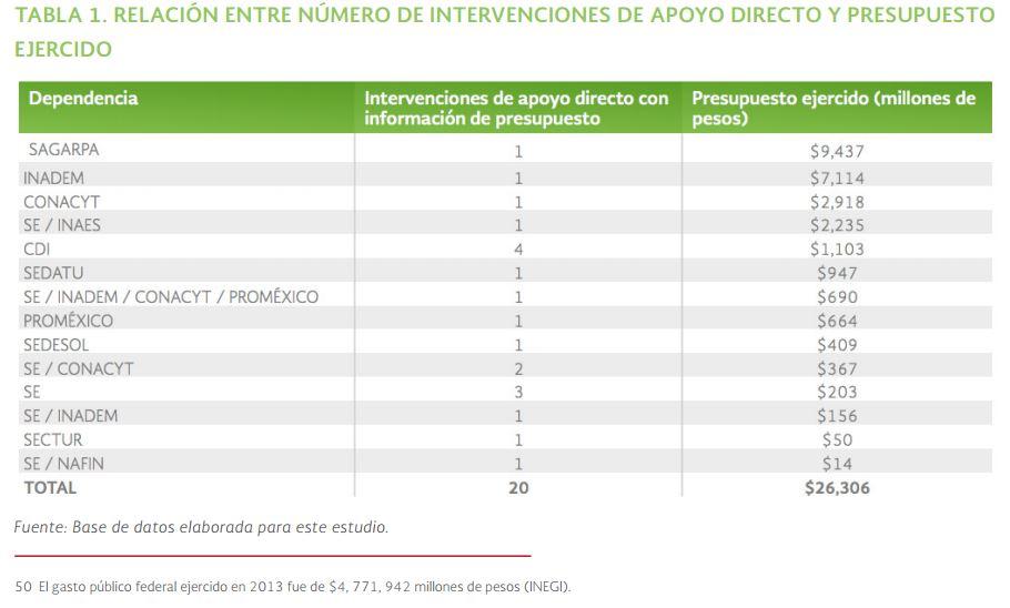 Relación entre número intervenciones apoyo directo y presupuesto ejercido