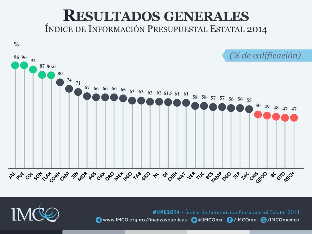 Índice de Información Presupuestal Estatal 2014 - Resultados generales