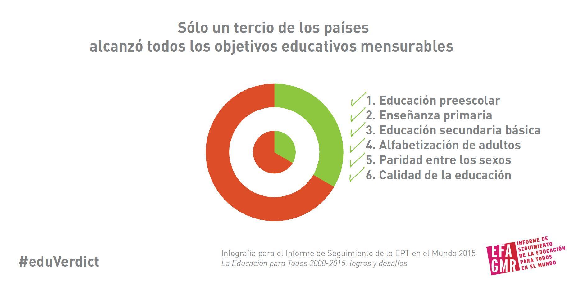 Sólo un tercio de los países alcanzó todos los objetivos educativos mensurables
