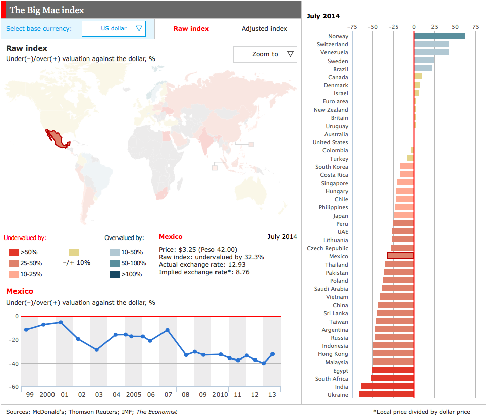 The Big Mac Index vía The Economist
