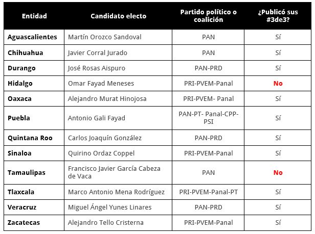 Tabla 2 3de3 elecciones