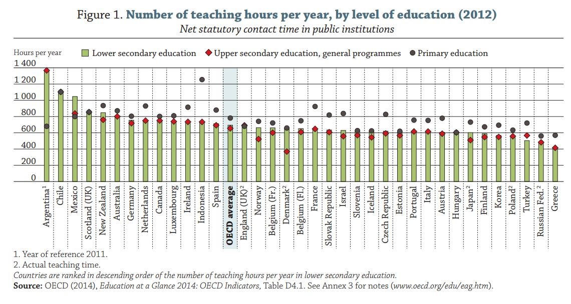 Teaching hours per year, by level of education
