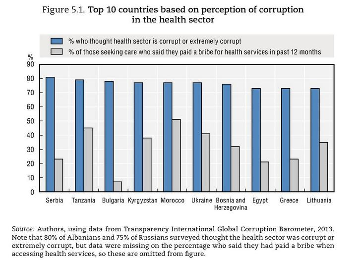 Top 10 countries based on perception of corruption in the health sector