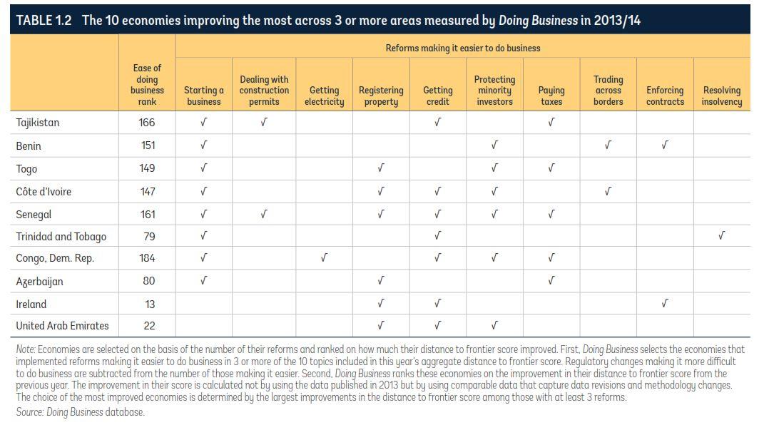 Top 10 economies improving Doing Business