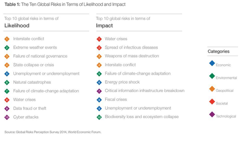 Top ten Global Risks