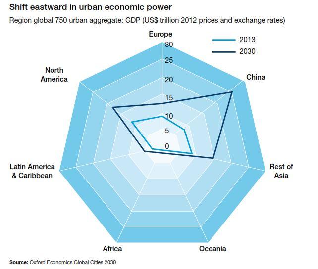Urban economic power