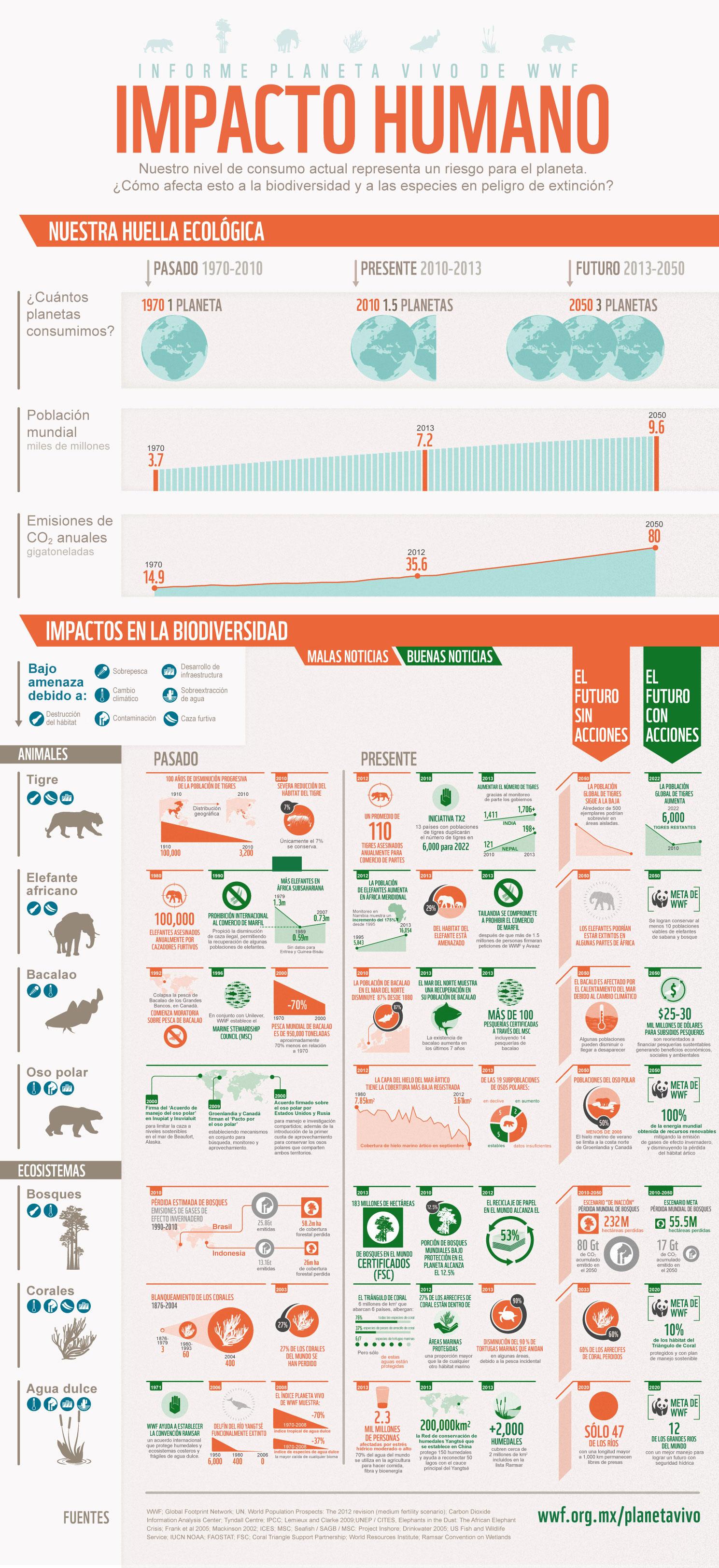 WWF huella ecológica
