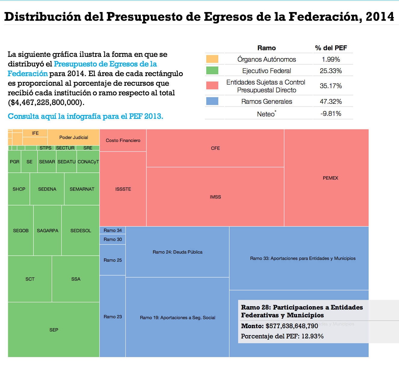 PEF2014 - Presupuesto de Egresos de la Federación 2014