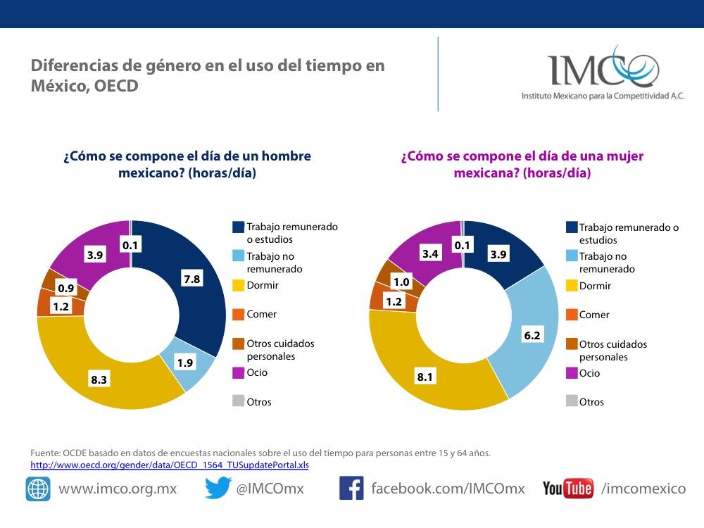 Diferencias de género en el uso del tiempo en México. Fuente: OECD