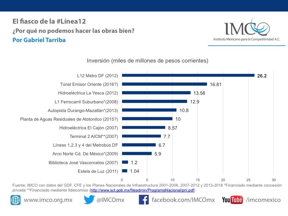 Las inversiones públicas más caras de los últimos años. Fuente: IMCO con datos del GDF, CFE y los Planes Nacionales de Infraestructura 2001-2006, 2007-2012 y 2013-2018.