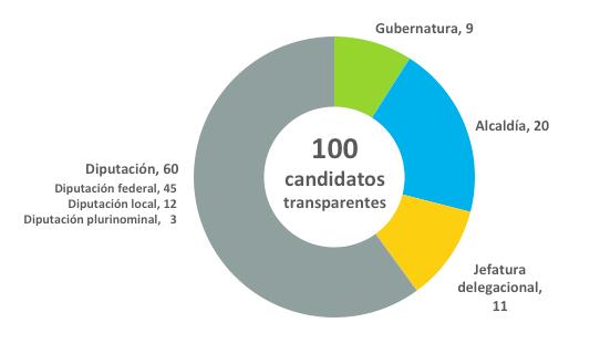 los 100 primeros candidatos