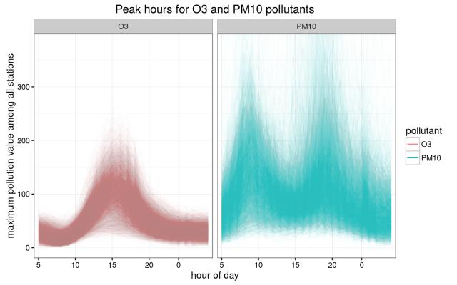 peak_hours