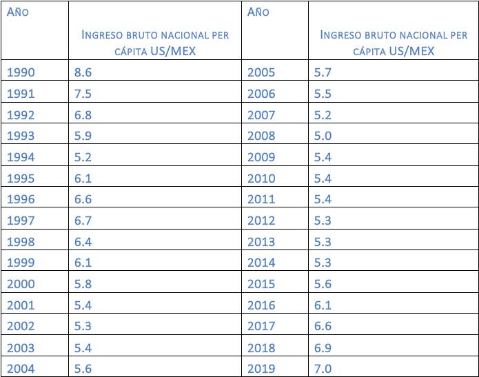 Diferencia de salarios entre México y Estados Unidos