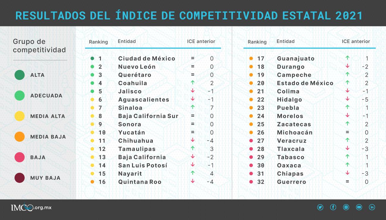 Resultados del Índice de Competitividad Estatal 2021