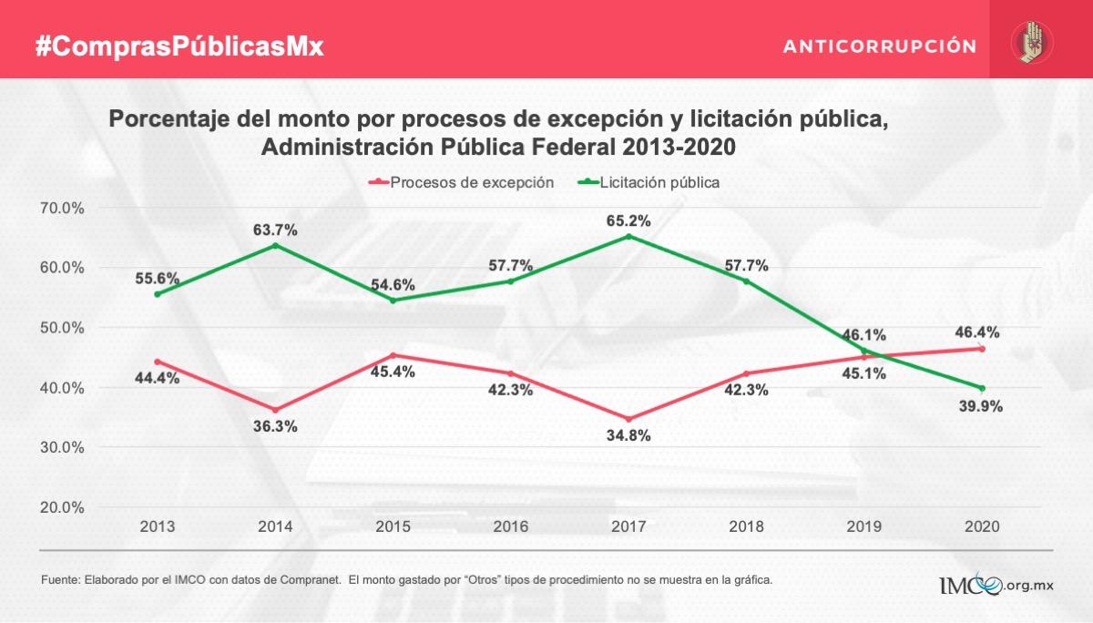 Compras públicas_IMCO